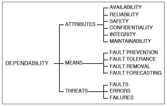 Dependability e affidabilità di un sistema informatico