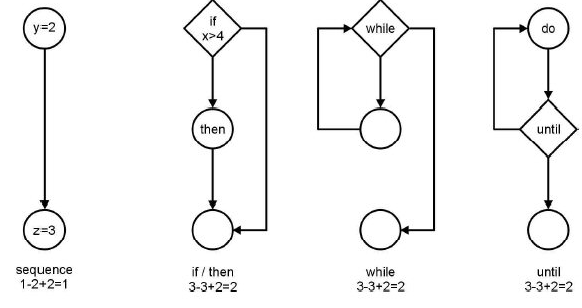 Esempio di calcolo della Conplessità ciclomatica