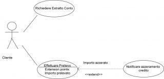 Il linguaggio di modellazione UML - Condizione di estensione
