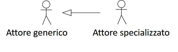 Il linguaggio di modellazione UML - Relazione di generalizzazione