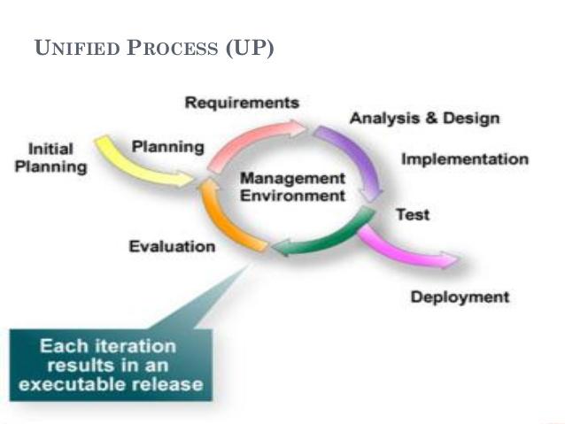 Ingegneria del software e Processo Unificato (UP) - Schema UP