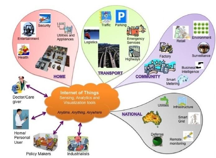 Internet Of Things (IOT) e le sue applicazioni