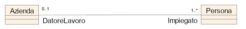 Linguaggio UML e diagramma delle classi - Relazione di associazione