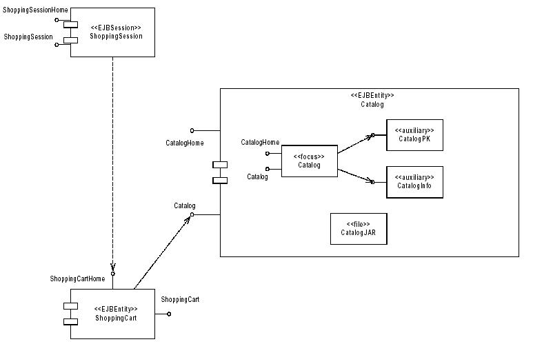 Linguaggio UML e diagramma delle componenti