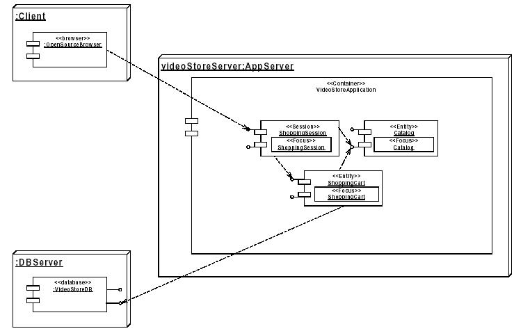 Linguaggio UML e diagramma di configurazione - Client-server a tre livelli