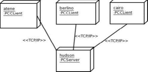 Linguaggio UML e diagramma di deployment - Esempio