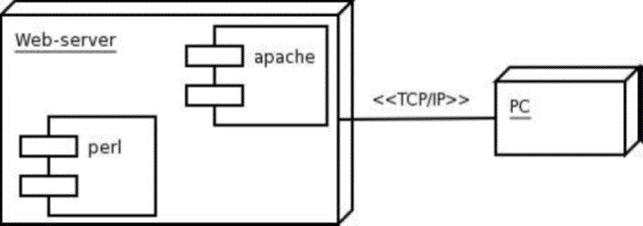 Linguaggio UML e diagramma di deployment