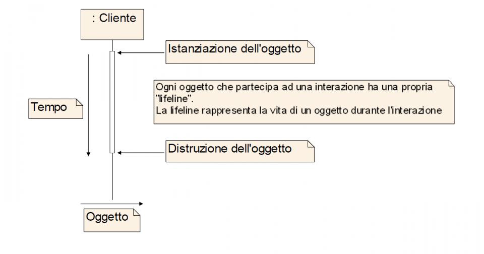 Linguaggio UML e diagramma di interazione