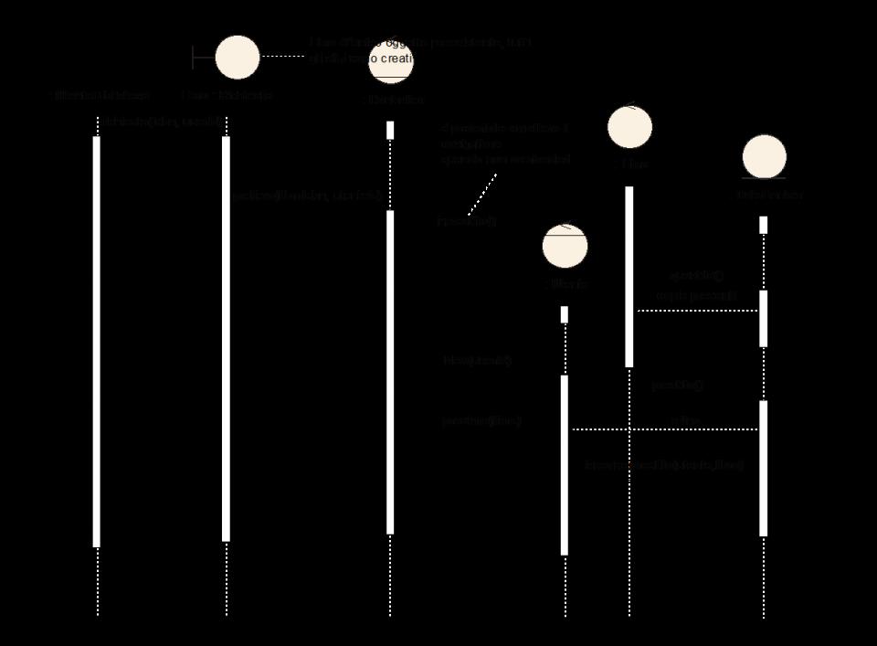 Linguaggio UML e diagramma di interazione - Esempio completo