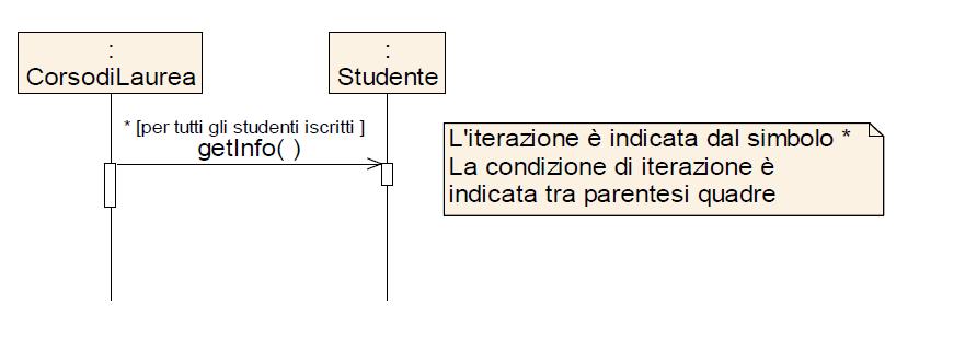 Linguaggio UML e diagramma di interazione - Messaggi di interazione