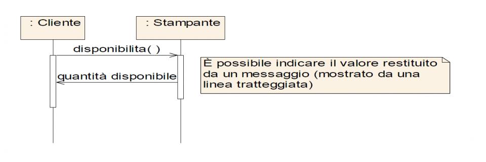 Linguaggio UML e diagramma di interazione - Messaggi e valore di ritorno