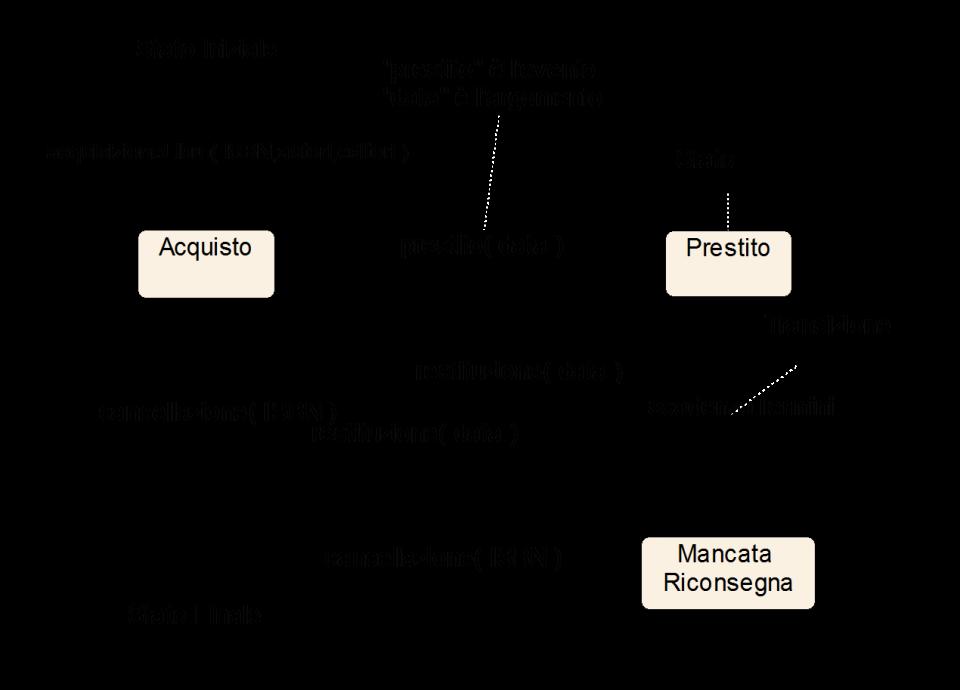 Linguaggio UML e diagramma di stato