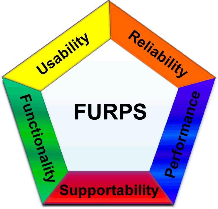 Metriche di progetto software e Modello FURPS+