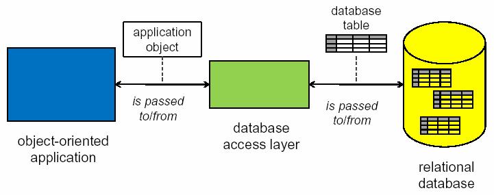 Pattern architetturali - DATABASE ACCESS LAYER (DAL)