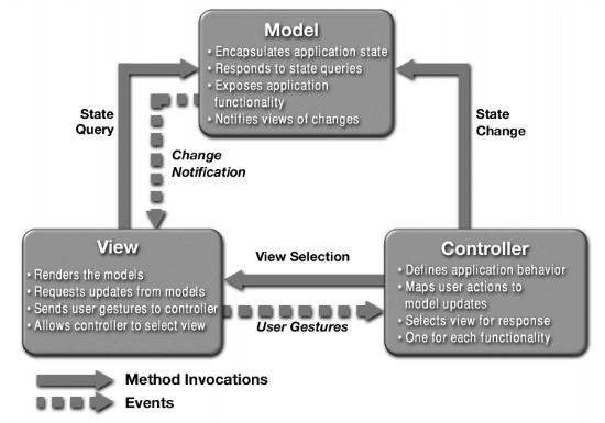 Pattern architetturali - MODEL VIEW CONTROL (MVC)