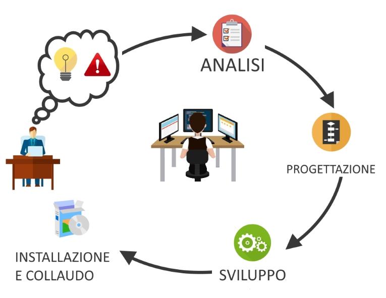 Processo di analisi, progettazione, sviluppo e test di un progetto software