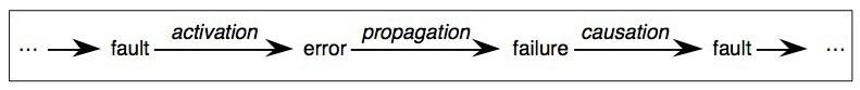 Processo di propagazione del guasto in un sistema informatico