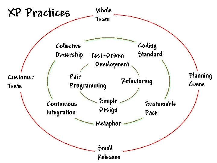 Processo software e modelli di sviluppo - Modello XP Practices