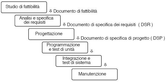 Processo software e modelli di sviluppo - Modello a cascata