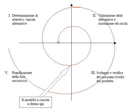 Processo software e modelli di sviluppo - Modello a spirale