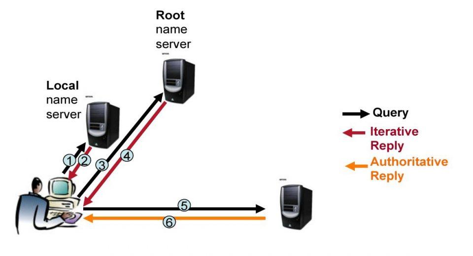 Risoluzione Iterativa e Ricorsiva nel DNS - Risoluzione Iterativa
