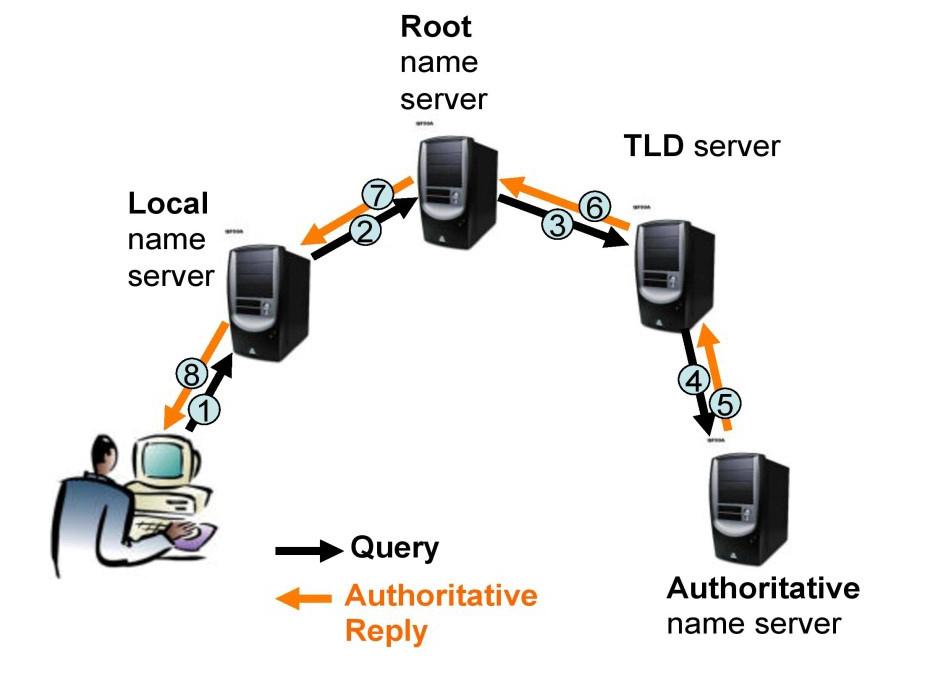Risoluzione Iterativa e Ricorsiva nel DNS - Risoluzione Ricorsiva