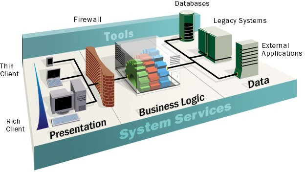 Sistemi distribuiti: Tipologie di Architettura Client-Server