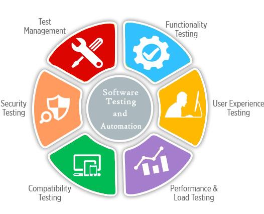 Tecniche e metodologie di test per il software - Test software