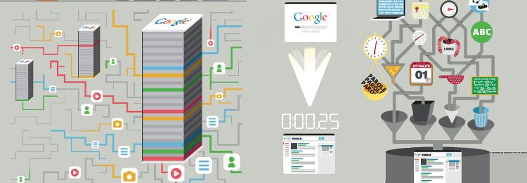 Come funziona il posizionamento sui motori di ricerca