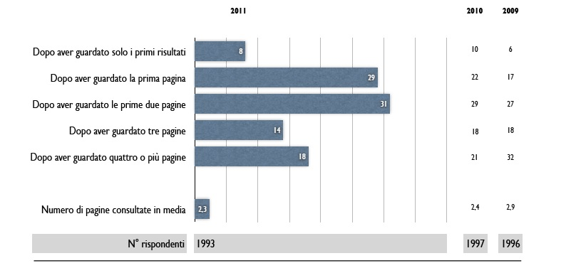 Come indicizzare un sito web o un blog nei motori di ricerca - Analisi query