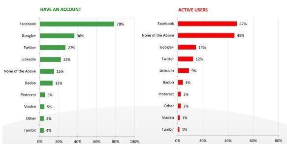 Grafico sullo stato dei social network in Italia nel 2012