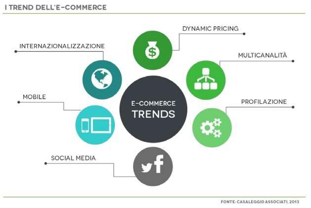 I principali trend dell'E-commerce in Italia