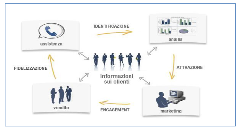 Il CRM (Customer Relationship Management) e i suoi vantaggi