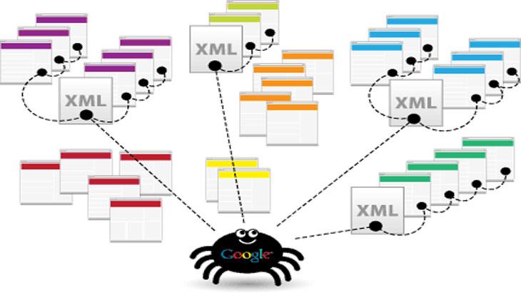 Importanza e creazione di una Sitemap per un sito web