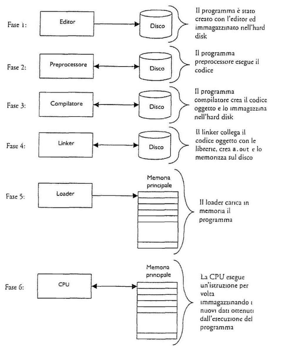 Linguaggi ad alto livello e le fasi del compilatore