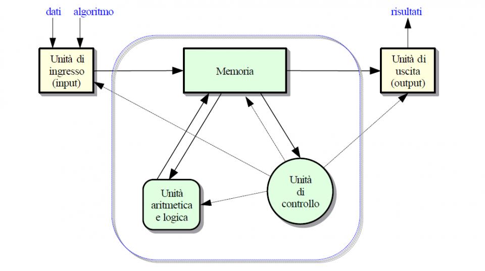 Organizzazione di un sistema di elaborazione (computer)