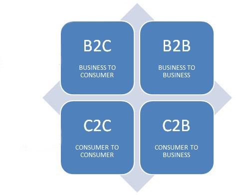 Le principali tipologie di E-commerce (commercio elettronico)