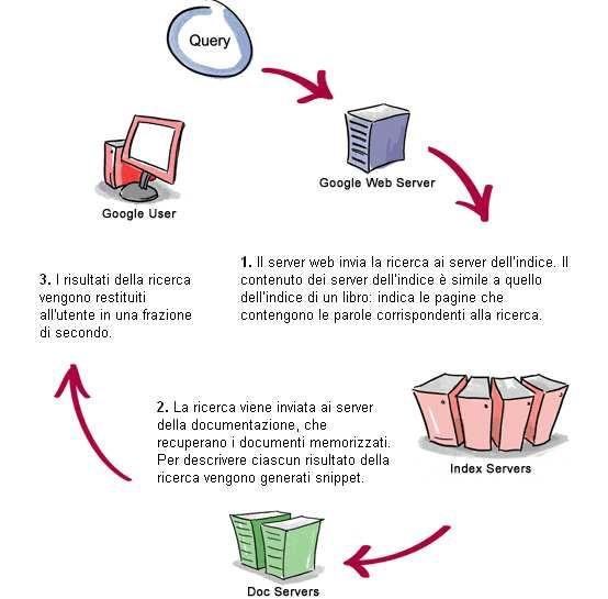 Schema del processo di restituzione dei risultati di Google