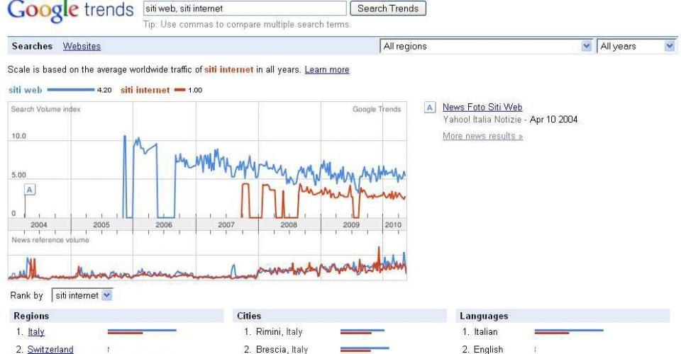Strumenti per la scelta delle keyword SEO per i motori di ricerca