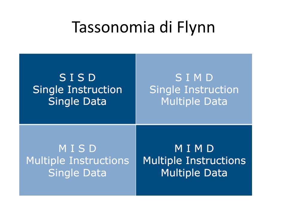 Tassonomia di Flynn per i calcolatori elettronici