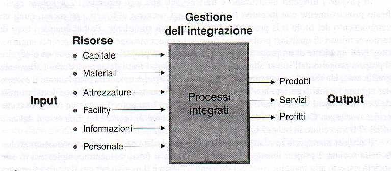 Gestione dell'integrazione da parte del project manager