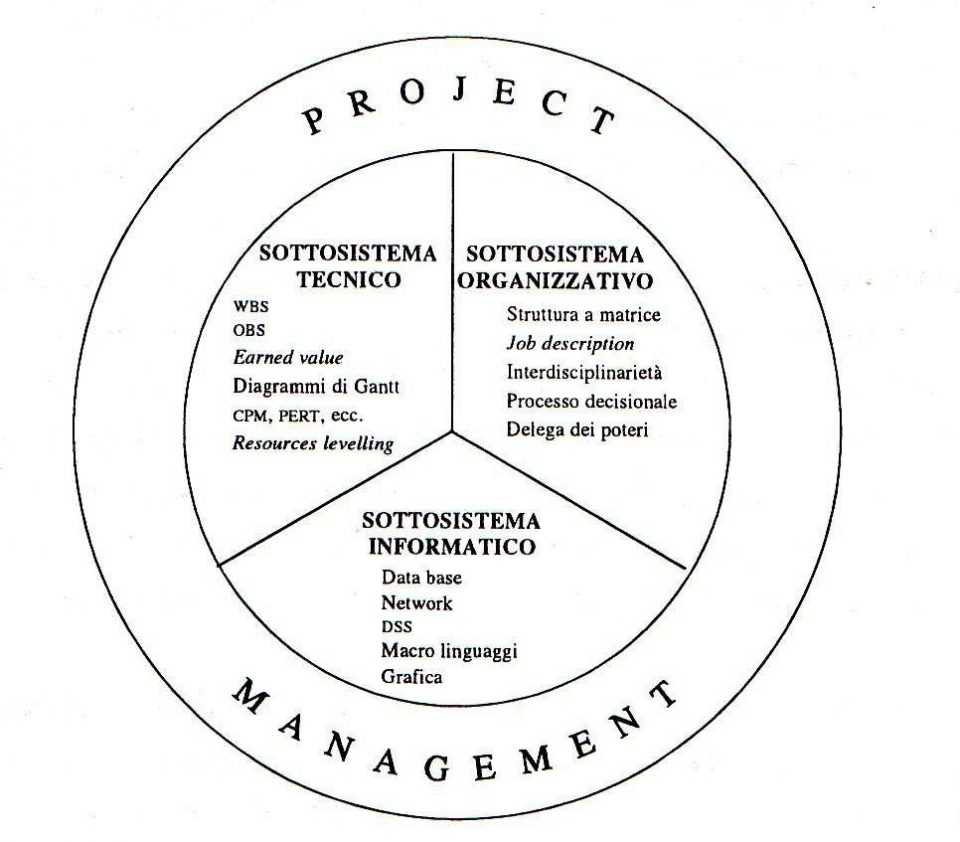 Le componenti del Project Management
