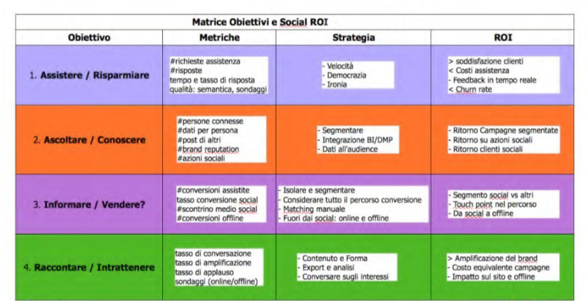 Modello di Misurazione Social ROI