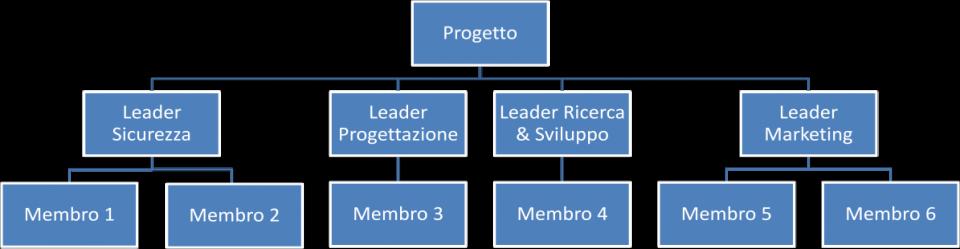 Definizione e creazione della Matrice delle Responsabilità - Esempio
