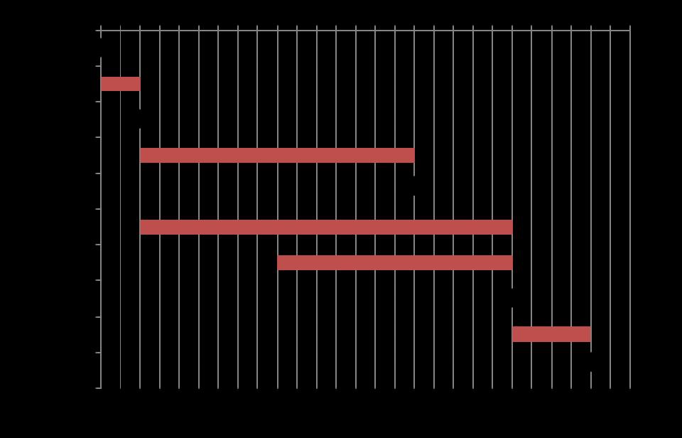 Diagramma di Gantt con milestone