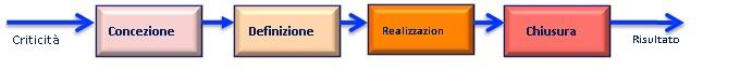 Definizione e differenza tra processo e progetto - Fasi di un progetto generico