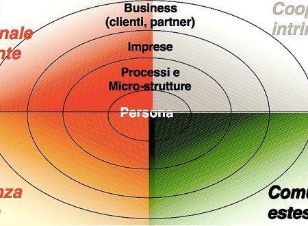 Il futuro del Project Management: Modello 4C