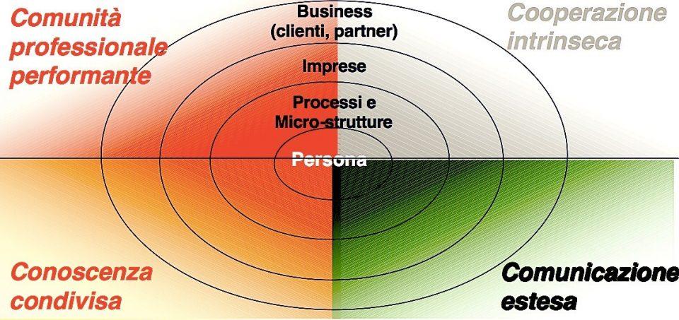 Il futuro del Project Management: Modello 4C e Web 2.0