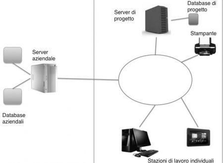 Gli elementi principali di un sistema informativo in azienda
