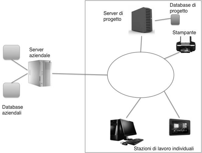 Mezzi di un sistema informativo in azienda